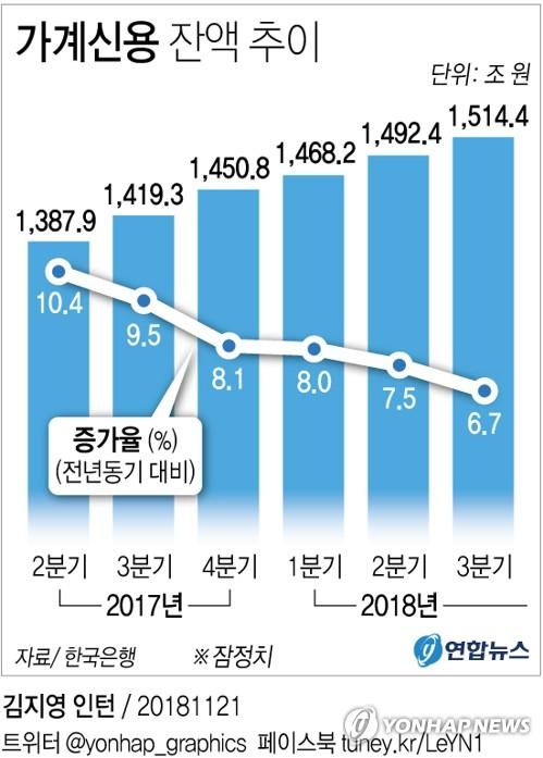 [그래픽] 가계빚 1천500조원 돌파 '사상 최대'