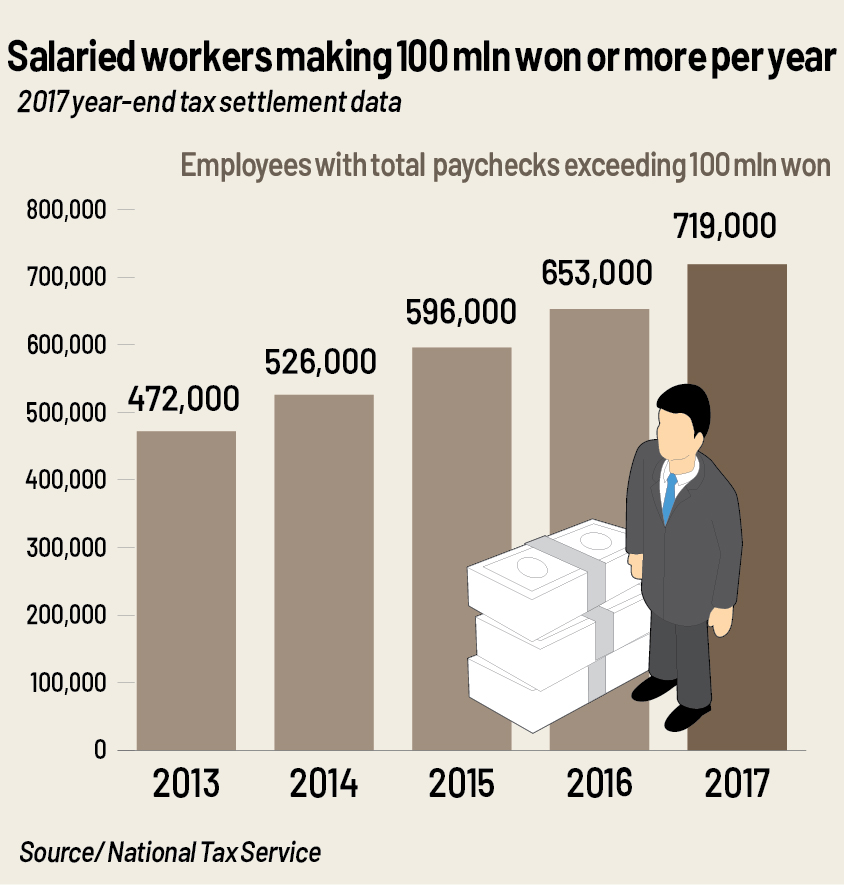 Korean salaried workers making more than 100 mln won on the rise