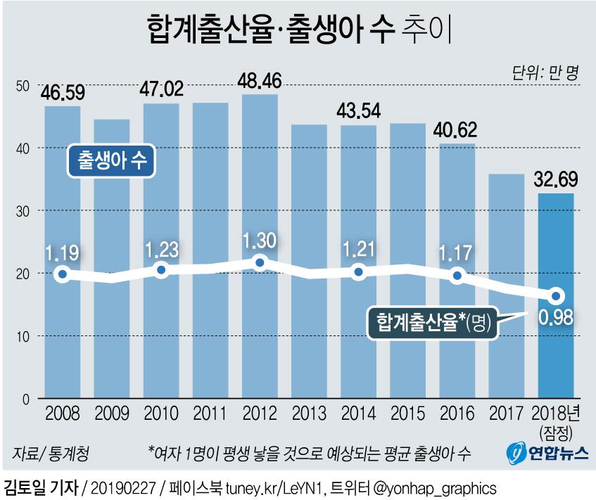 [그래픽] 작년 합계출산율 0.98명