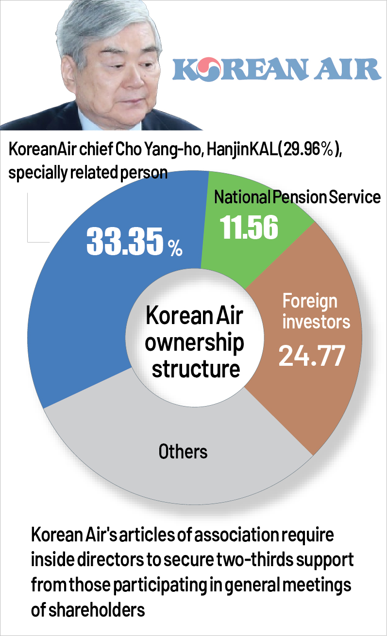 Ownership structure of S. Korea's No. 1 flag carrier, Korean Air