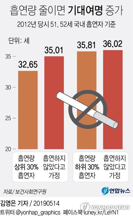 골초가 금연했다면 수명 2.4년 연장…암 유병률도 크게 낮아져 - 2