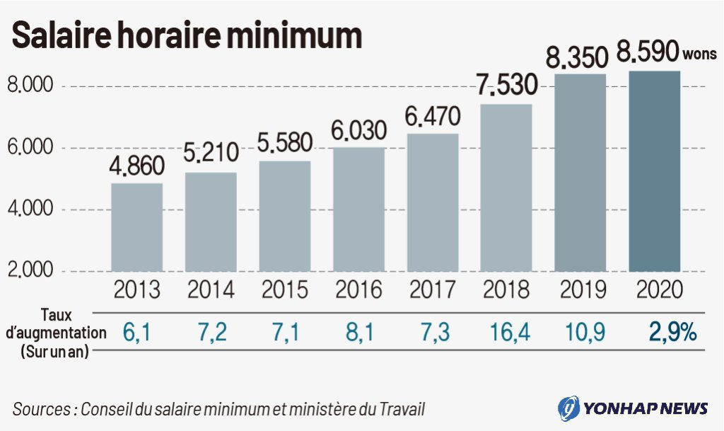 Evolution du salaire horaire minimum