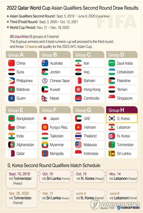 2022 Qatar World Cup Asian Qualifiers Second Round Draw Results