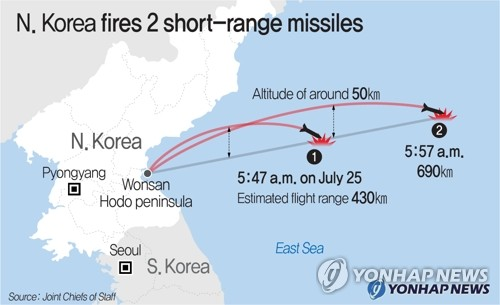 (2nd LD) N. Korea files 2 short-range missiles