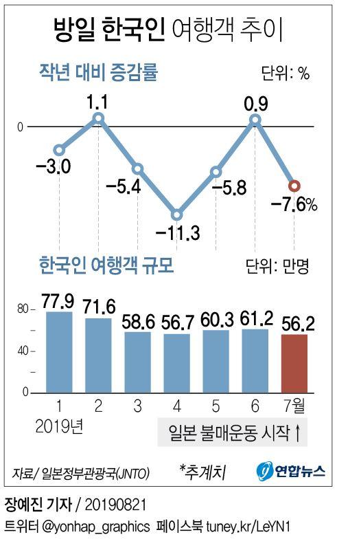 '日여행 안 가기 운동' 여파…7월 방일 한국인 7.6% 감소(종합) - 2