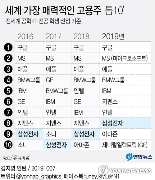 삼성전자, 전세계 공대생 '취업 선호 직장' 8위…역대 최고 - 2