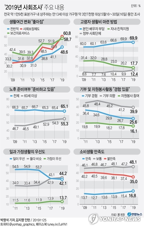 [2019 사회조사] '워라밸' 중시하는 국민, '일 우선' 처음 앞질러 - 1