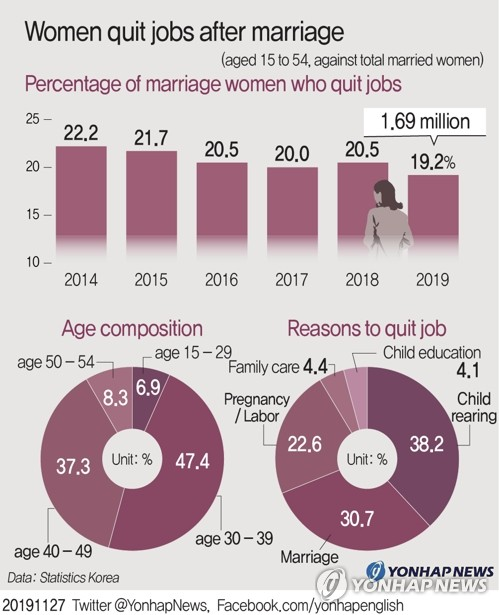 Women quit jobs after marriage