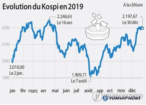 Evolution du Kospi en 2019