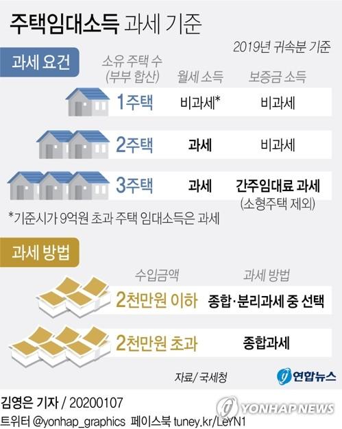 작년 2천만원이하 주택임대소득도 과세…5월 신고납부해야(종합) - 1