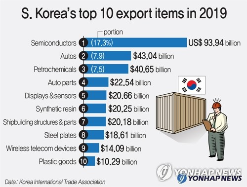 S. Korea's top 10 export items in 2019