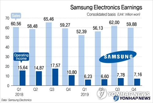 Samsung Electronics Earnings