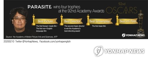 Parasite wins four trophies at the 92nd Academy Awards