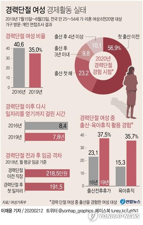 """""""경력단절 여성 비율·기간 감소…재취업까지 7.8년"""" - 2"""