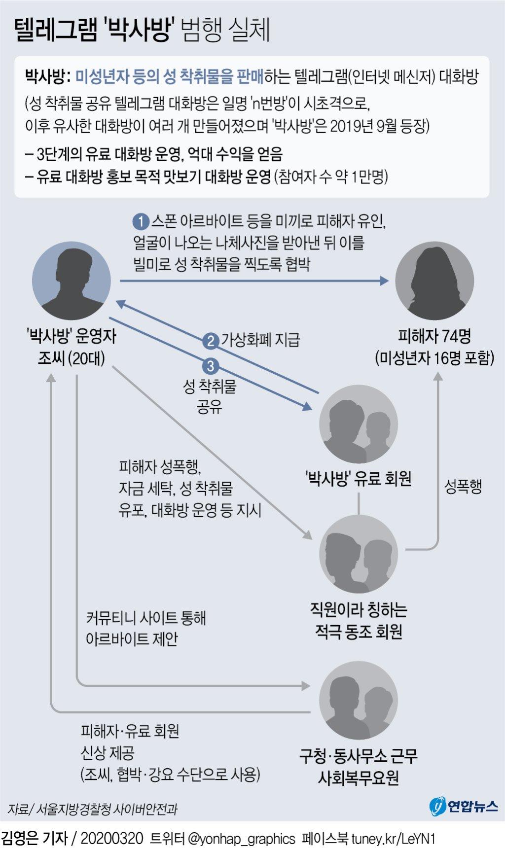 [그래픽] 텔레그램 '박사방' 범행 실체