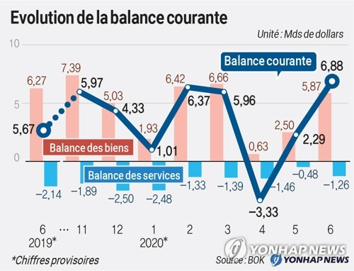 Evolution de la balance courante
