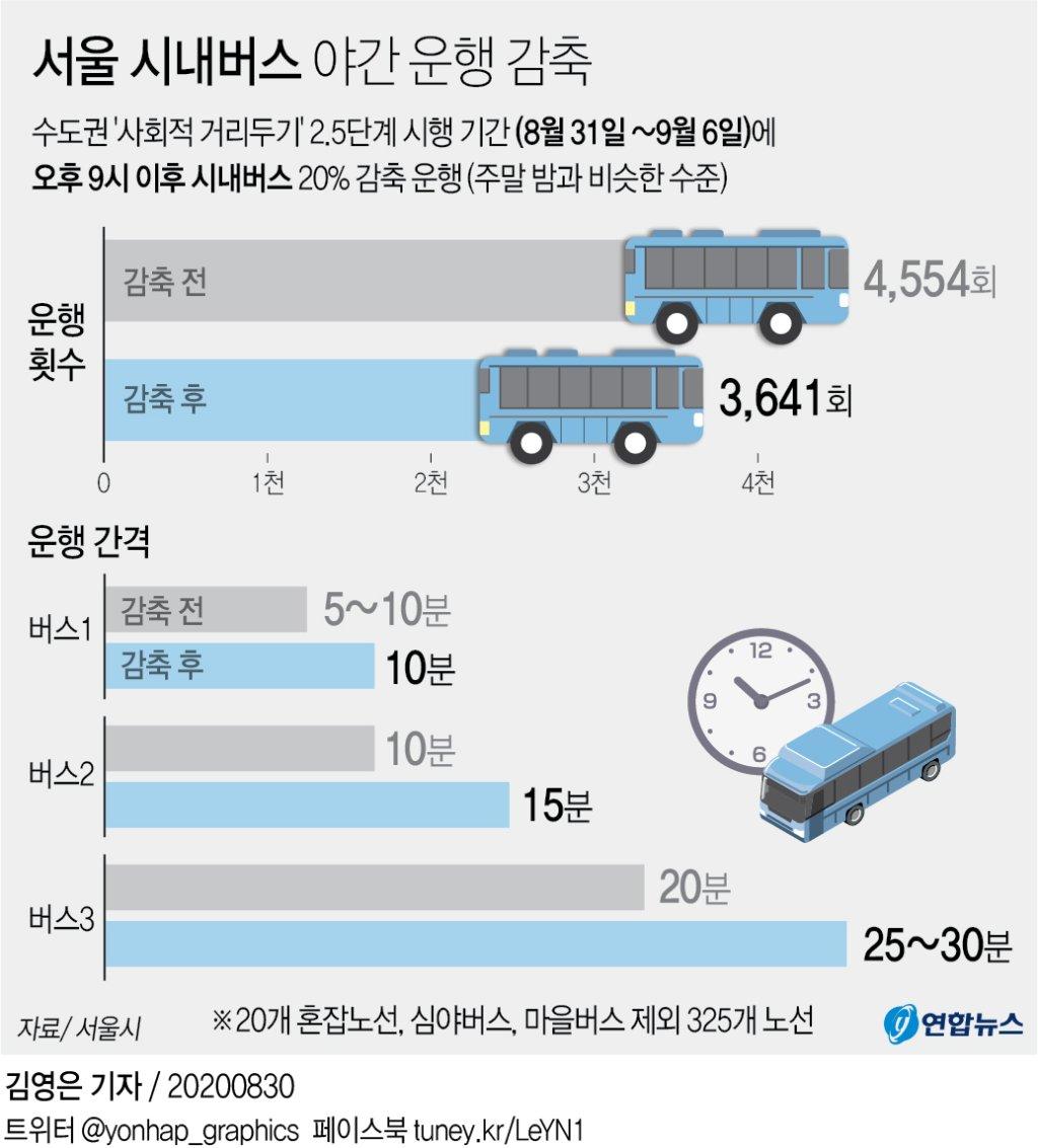 내일부터 서울 시내버스 밤 9시 이후 20% 감축…주말 수준으로(종합2보) - 2