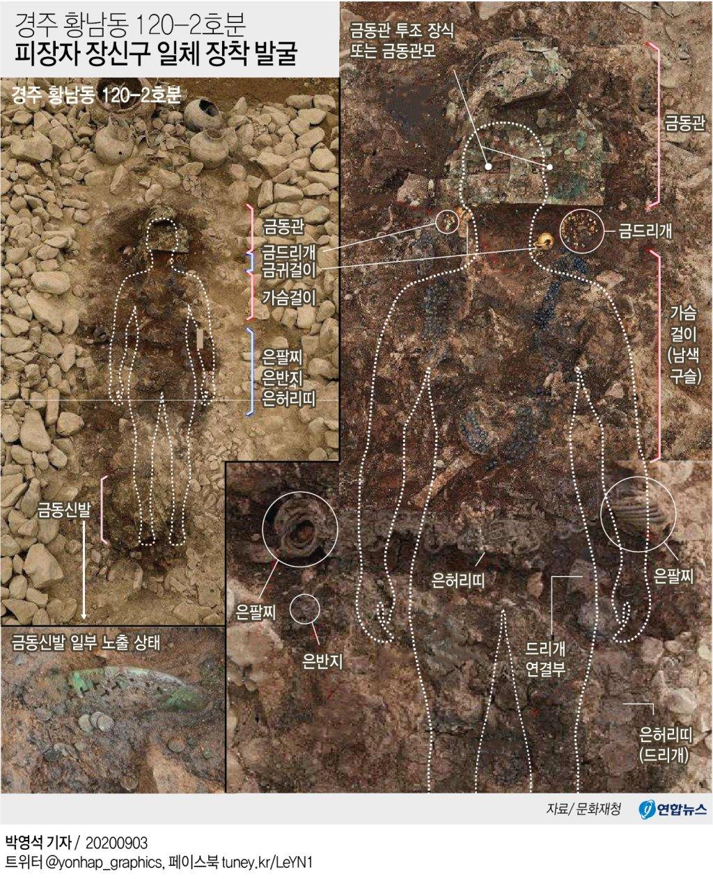 <span class=bd>[그래픽]</span> 경주 황남동 120-2호분 피장자 1장신구 일체 장착 발굴