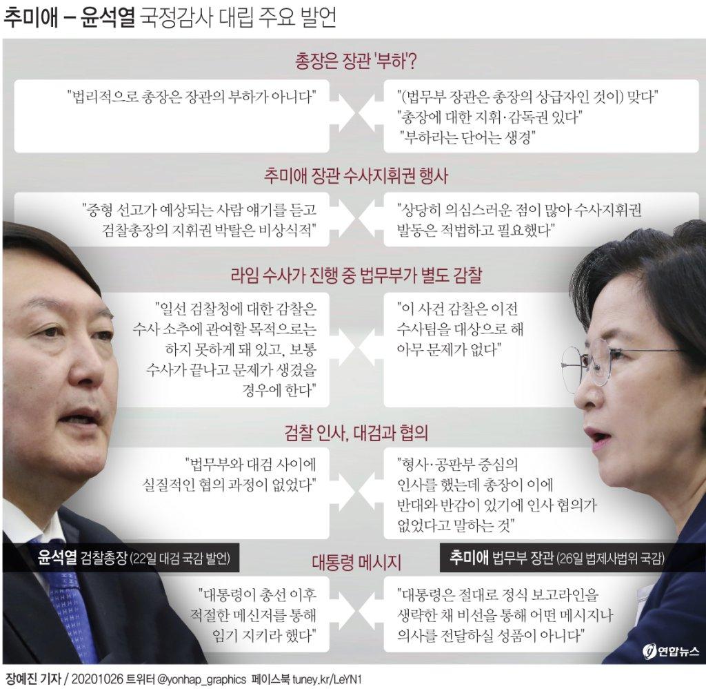 [그래픽] 추미애 - 윤석열 국정감사 대립 주요 발언