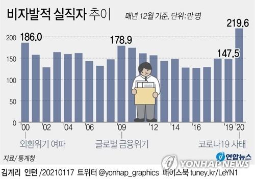 [그래픽] 비자발적 실직자 추이