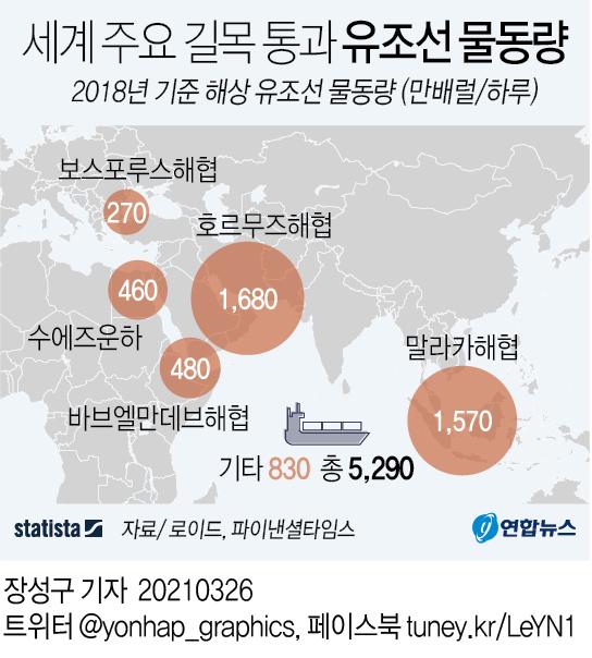 [그래픽] 세계 주요 길목 통과 유조선 물동량