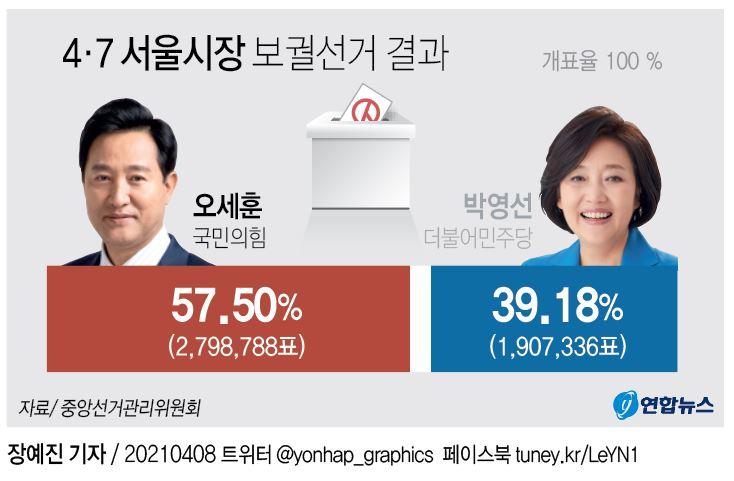 서울·부산 與 대참패…오세훈, 25개구 싹쓸이 압승(종합2보) - 3