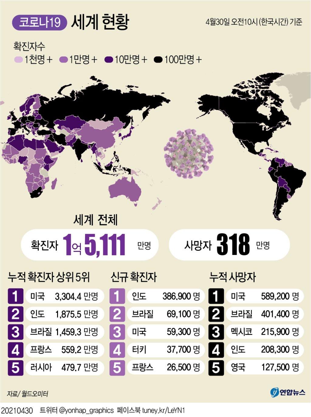 세계 코로나 누적확진 1억5천만명 넘어…인도 '대재앙' - 1