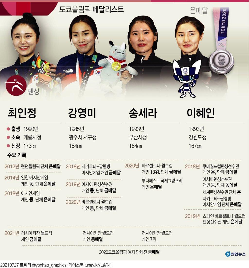 [그래픽] 도쿄올림픽 메달리스트 - 펜싱 최인정 강영미 송세라 이혜인