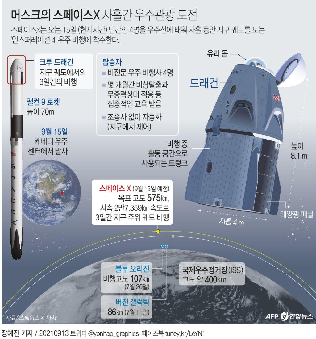 [그래픽] 머스크의 스페이스X, 사흘간 우주관광 도전