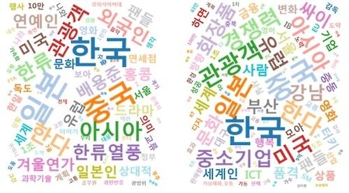 This poster, released by the Korea Press Foundation on Sept. 8, 2016, shows Korean words related to globalized K-pop culture. (Yonhap)