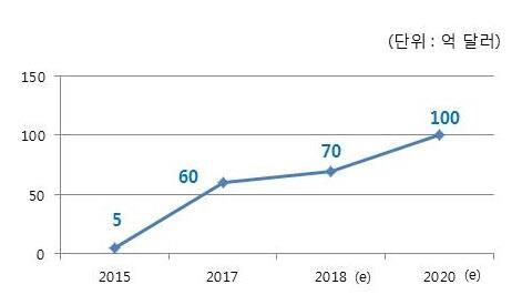 This graphic provided by Hyundai Mobis shows its estimated orders for 2018 and 2020 in US$100 million. (Yonhap)