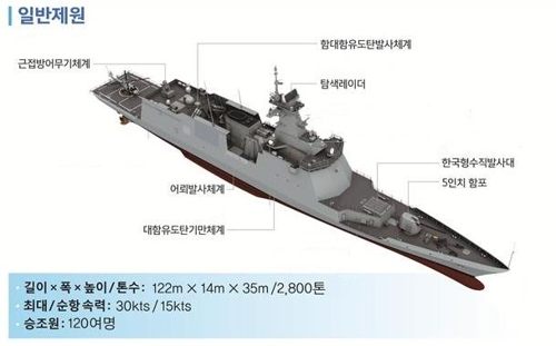 (LEAD) S. Korea launches new naval frigate on 74th anniversary of Navy foundation