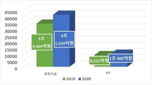 This image, provided by the science and ICT ministry, shows the government's R&D budget allocation for various sciences and ICT projects in 2020. (PHOTO NOT FOR SALE) (Yonhap)