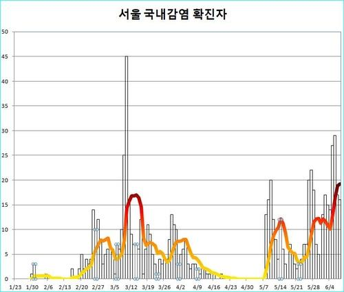 This bar graph shows the number of new daily infections in Seoul, while the colored line shows the seven-day moving average of daily cases. (Yonhap)