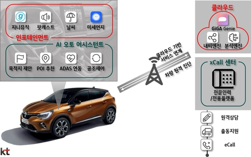 KT to provide car infotainment services to Renault Samsung vehicles