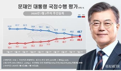 This graph of President Moon Jae-in's approval ratings is provided by Realmeter. (PHOTO NOT FOR SALE) (Yonhap)