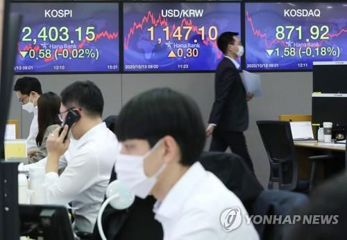 Electronic signboards at a Hana Bank dealing room in Seoul show the benchmark Korea Composite Stock Price Index (KOSPI) closed at 2,403.15 on Oct. 13, 2020, down 0.58 point or 0.02 percent from the previous session's close. (Yonhap)