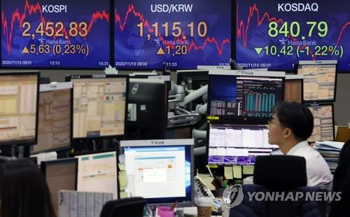 Electronic signboards at a Hana Bank dealing room in Seoul show the benchmark Korea Composite Stock Price Index (KOSPI) closed at 2,452.83 on Nov. 10, 2020, up 5.63 points or 0.23 percent from the previous session's close. (Yonhap)
