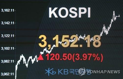 (LEAD) KOSPI soars past 3,100 on Samsung, Hyundai Motor