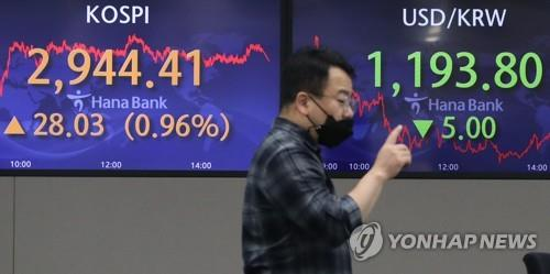 Electronic signboards at a Hana Bank dealing room in Seoul show that the benchmark Korea Composite Stock Price Index (KOSPI) closed at 2,944.41 on Oct. 13, 2021, up 28.03 points, or 0.96 percent, from the previous session's close. (Yonhap)