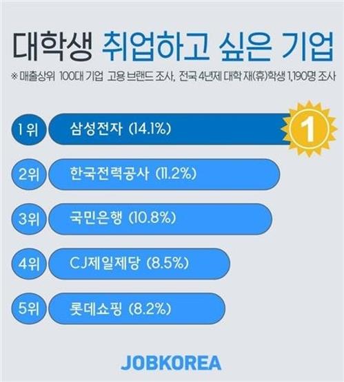 [잡코리아 제공]