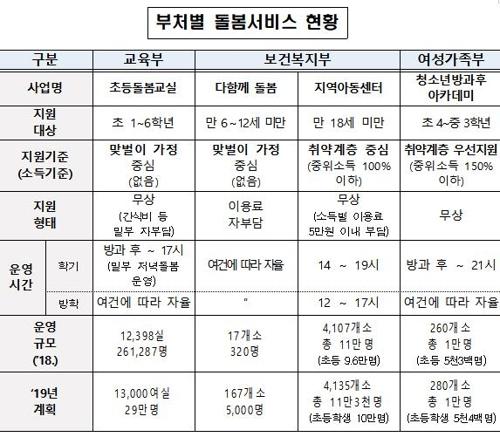 정부 부처별 돌봄서비스 운영 현황