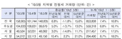 2019년 5월 지역별 전월세 거래량(단위:건)