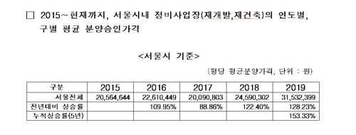 2015∼2019년 서울 재개발·재건축 연도별 평균 분양승인가격