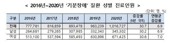 [국민건강보험공단 제공. 재판매 및 DB금지]