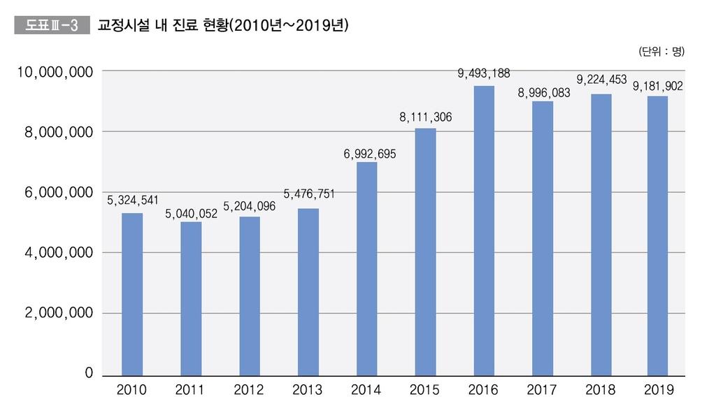 교정시설 내 진료 현황(2010∼2019)