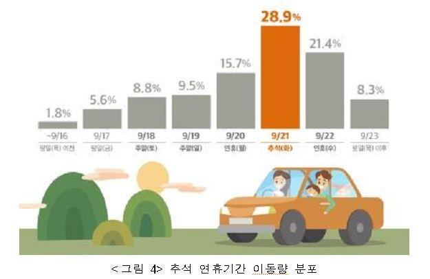 추석 연휴 이동량 분포