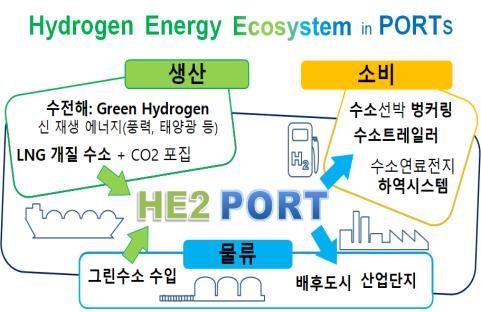 항만 수소에너지 생태계 개념도