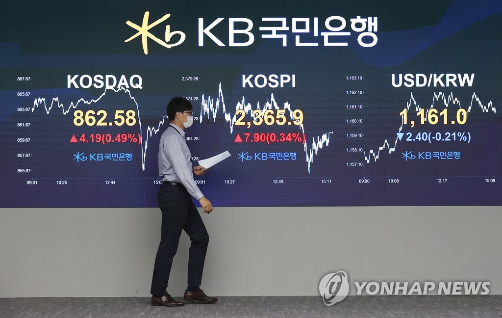 An electronic signboard at the trading room of KB Kookmin Bank in Seoul shows the benchmark Korea Composite Stock Price Index's (KOSPI) close at 2,365.9 on Oct. 6, 2020, up 7.9 points or 0.34 percent from the previous session's close. (Yonhap)