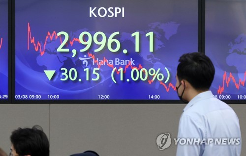 KOSPI falls below 3,000